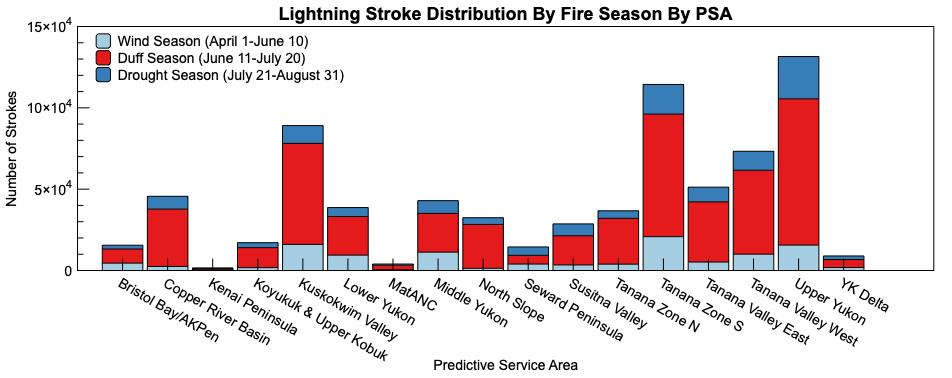 Lightning Stroke Distribution