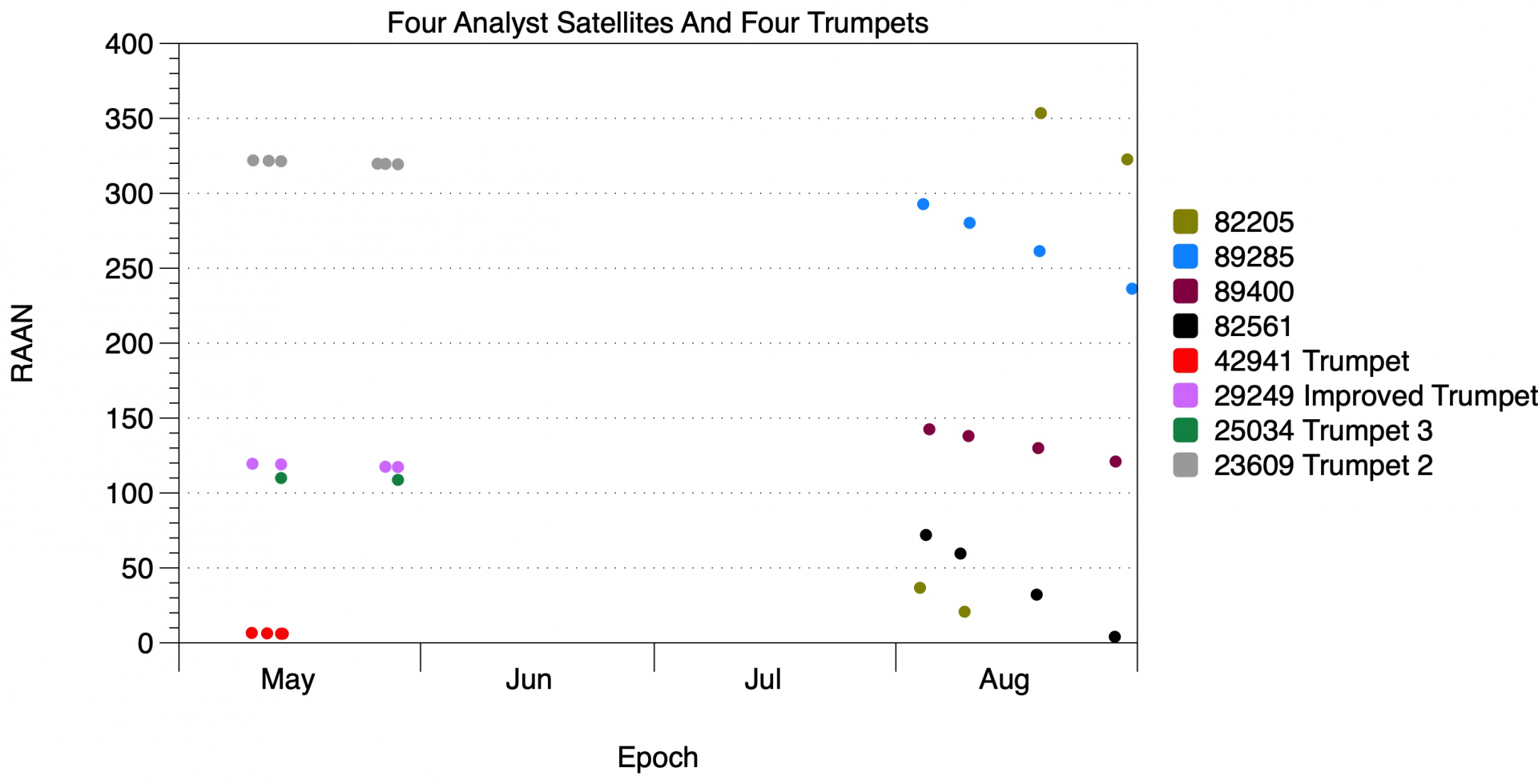 four analyst satellites and four trumpets